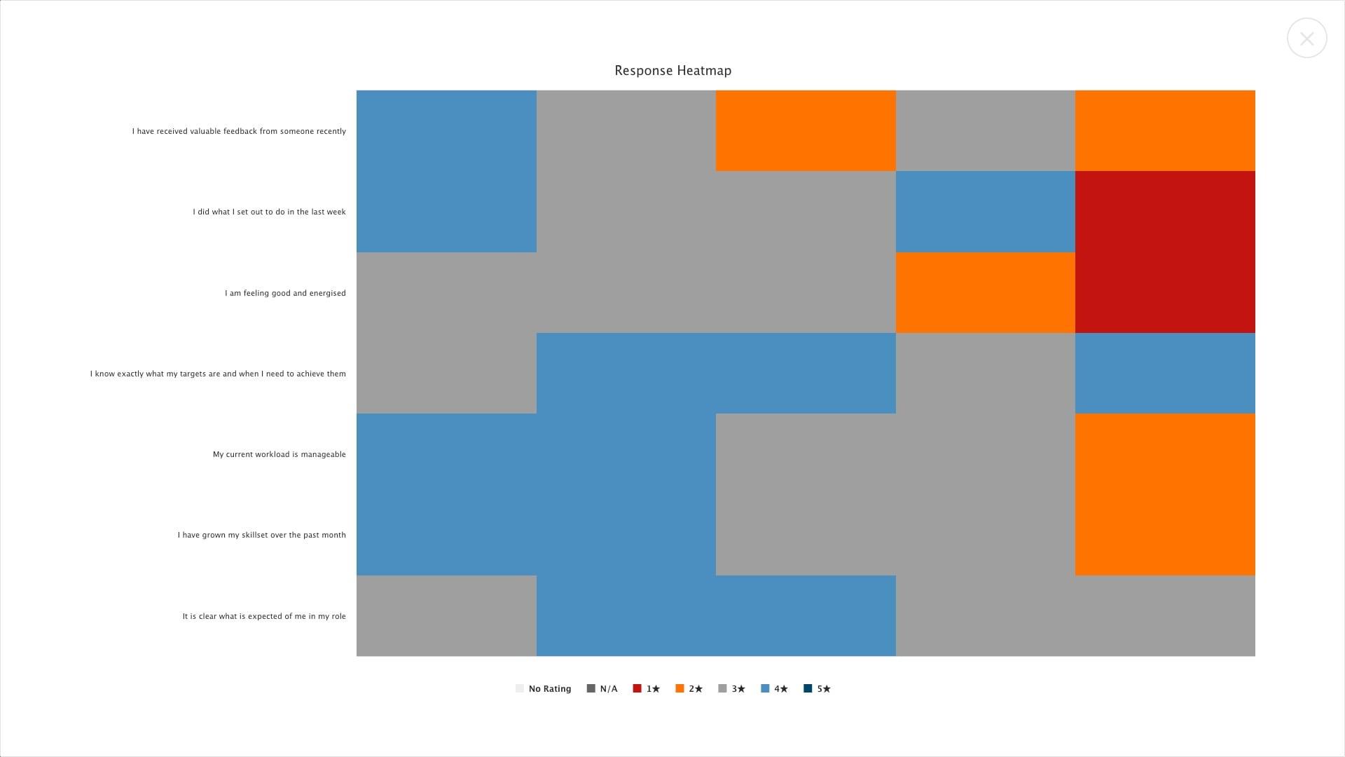 Everperform pulse report heatmap
