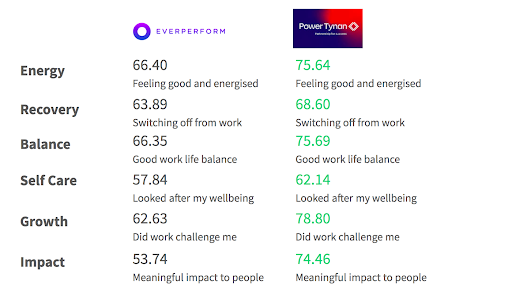 Table comparison Everperform client metrics vs Power Tynan