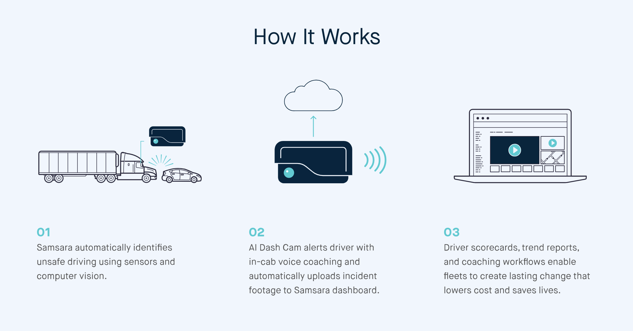 AI Dash Cam How it Works