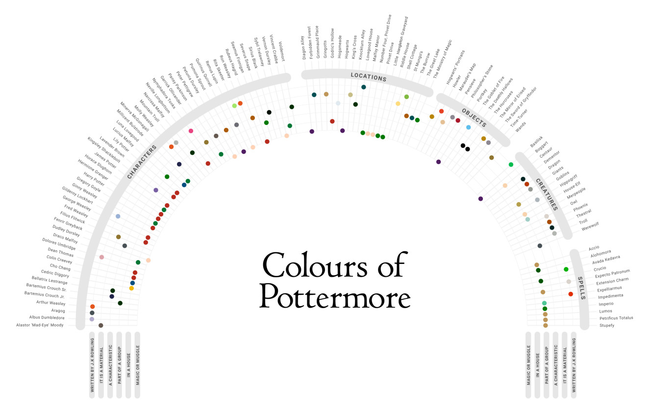Colour Coordinating The Wizarding World Pottermore