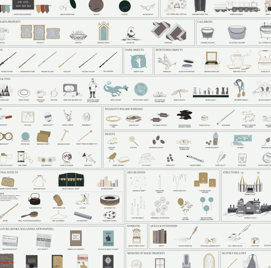 Magical objects of the wizarding world - Pottermore