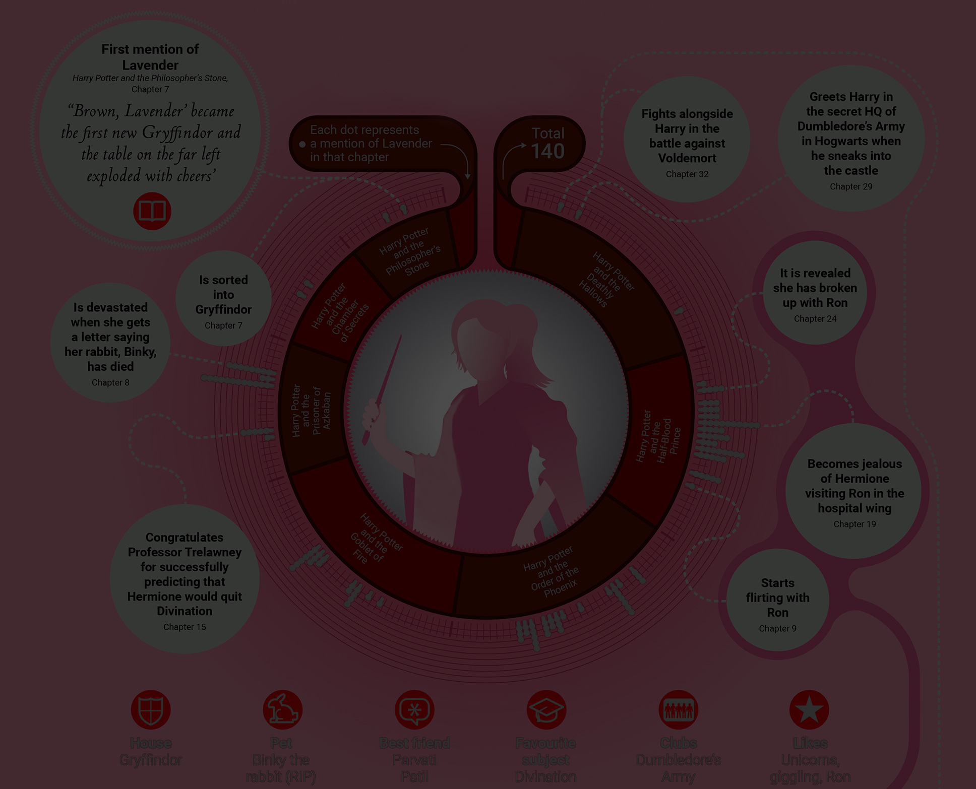 Lavender Brown Infographic Carousel