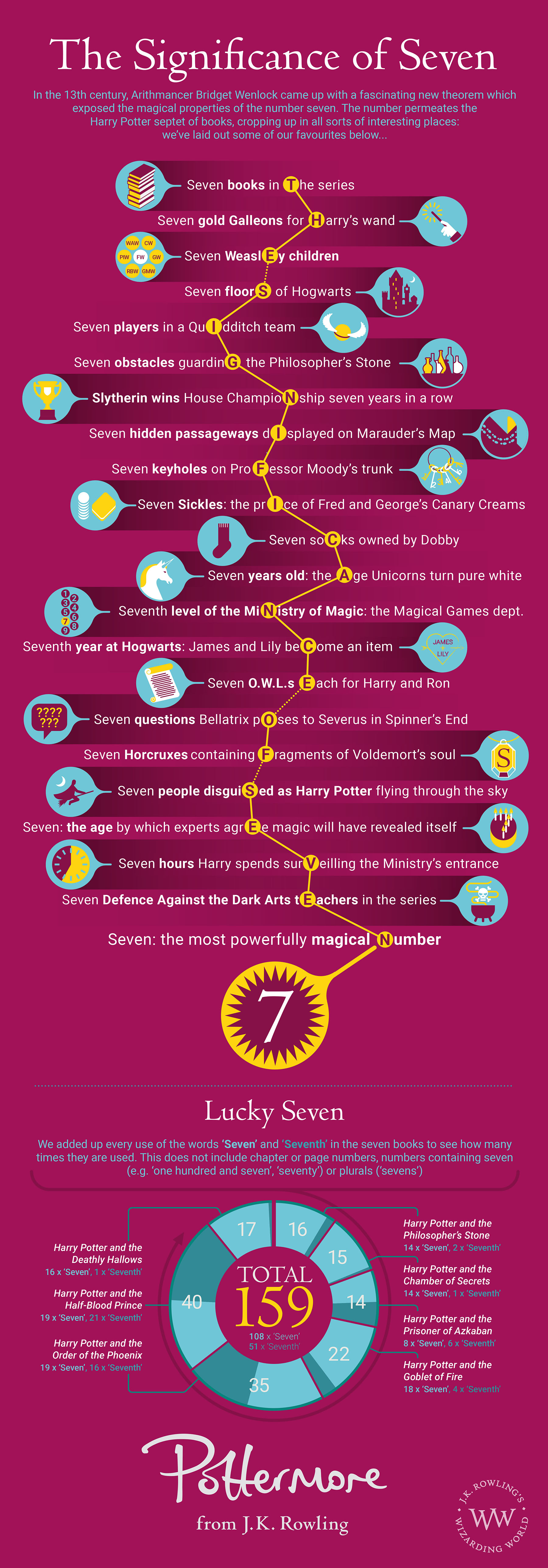 The Significance Of Seven Pottermore
