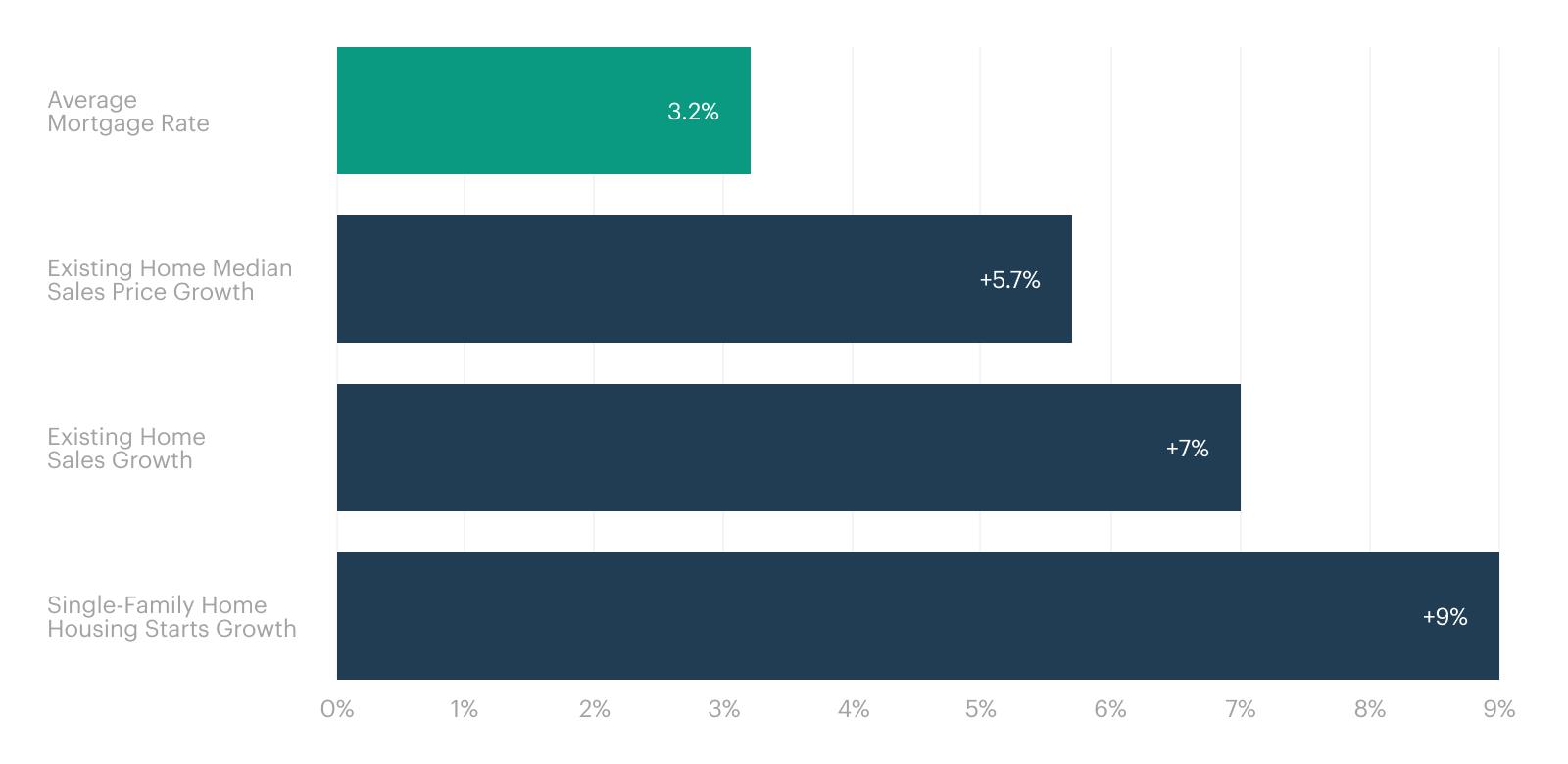 Horizontal Bar Chart: Summary of Realtor.com 2021 Housing Market Forecasts