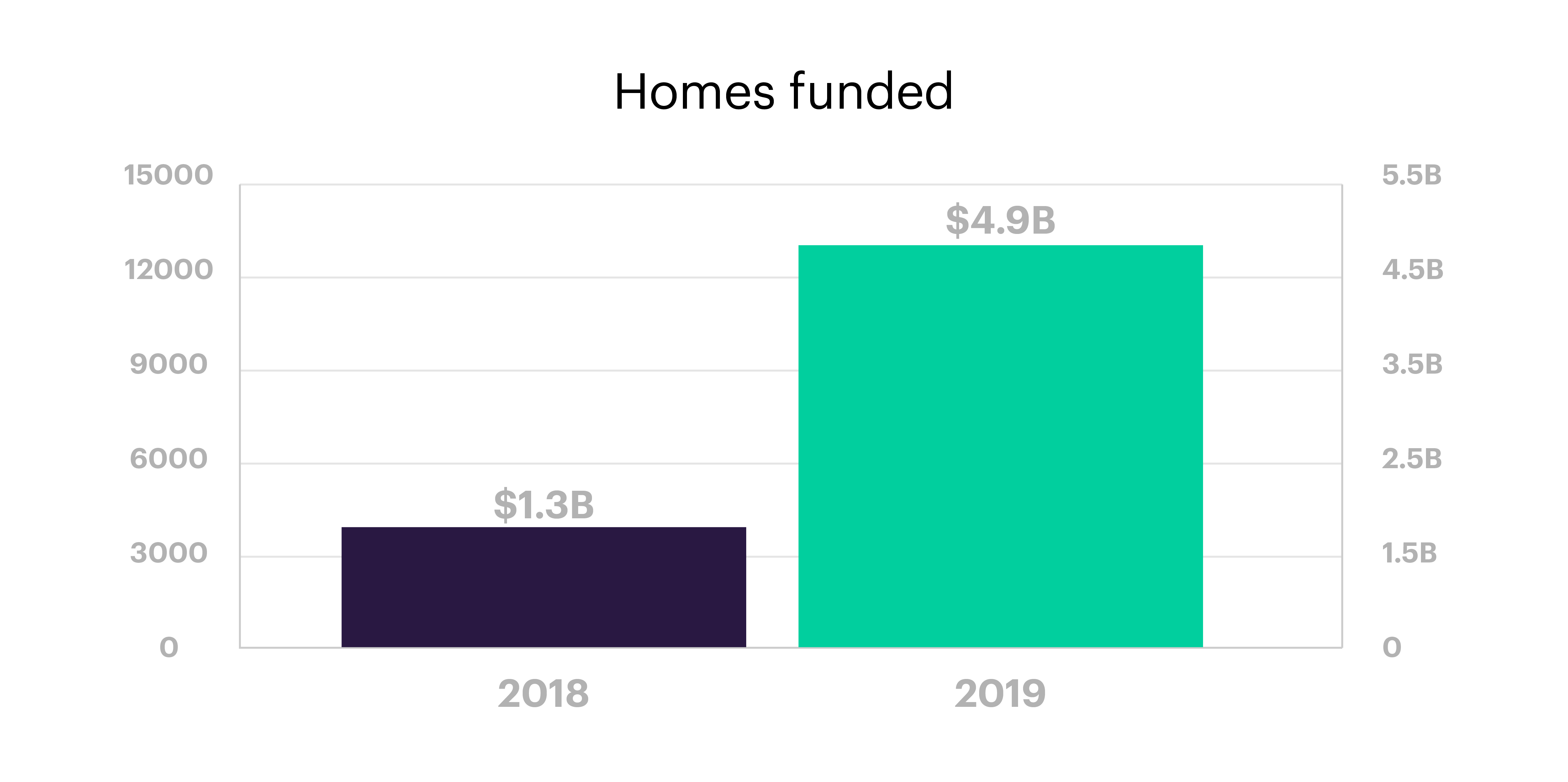 homes funded