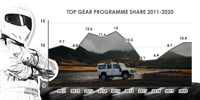 Top Gear viewing figures