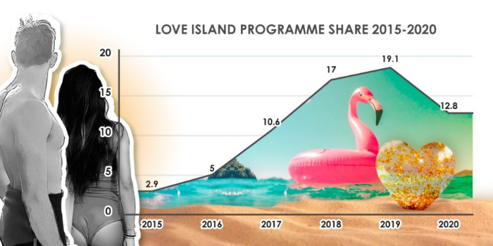 Love Island viewing figures