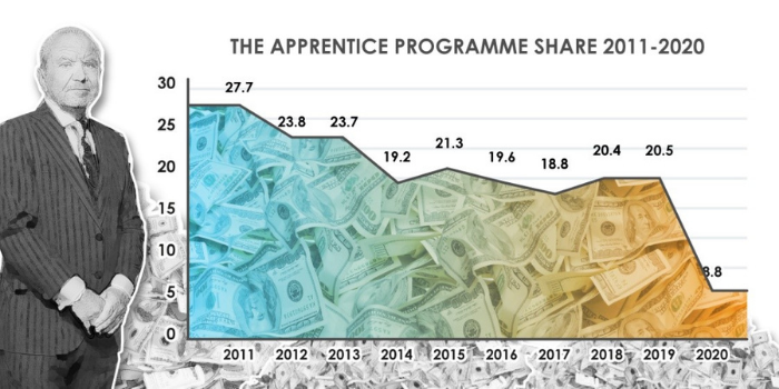 Apprentice viewing figures