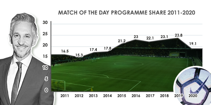 Match of the Day viewing figures