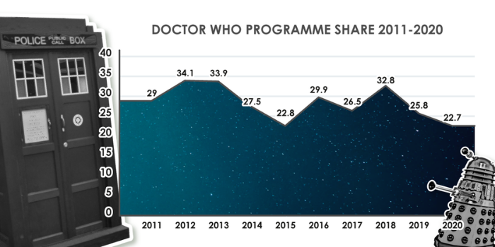 Dr Who viewing figures