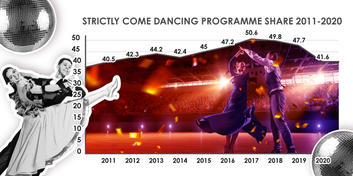 Strictly viewing figures