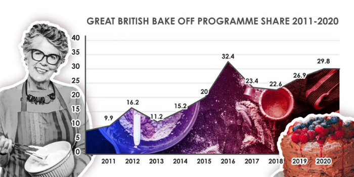 GBBO viewing figures