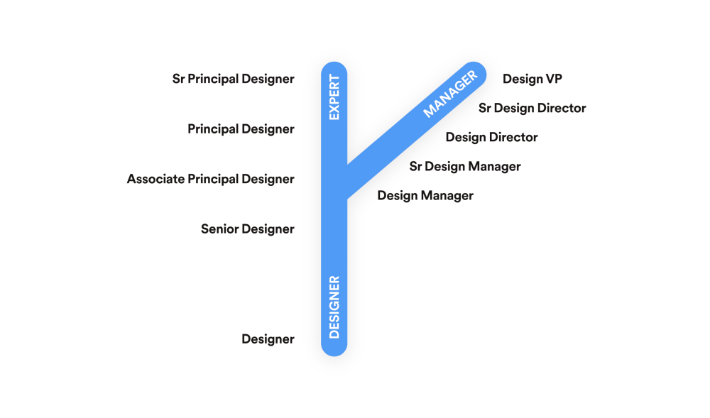 The two different career paths for designers at Spotify.