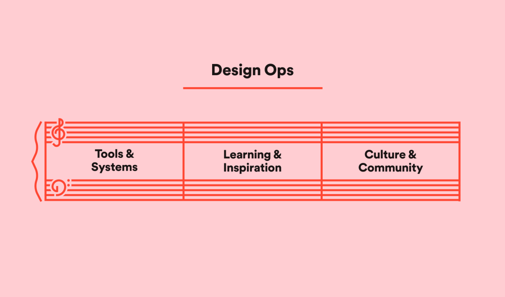 The three chords of design ops at Spotify: Culture & Community, Learning & Inspiration, and Tools & Systems.