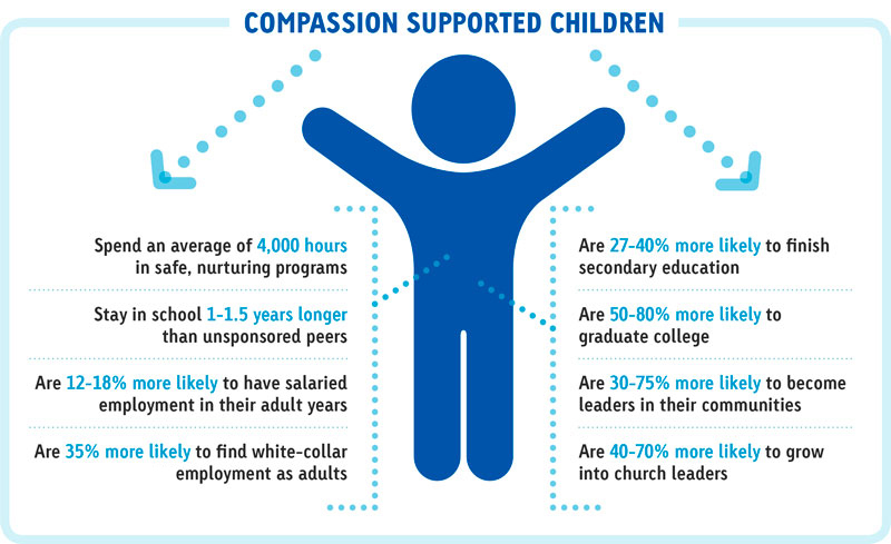 Why sponsor a child with Compassion