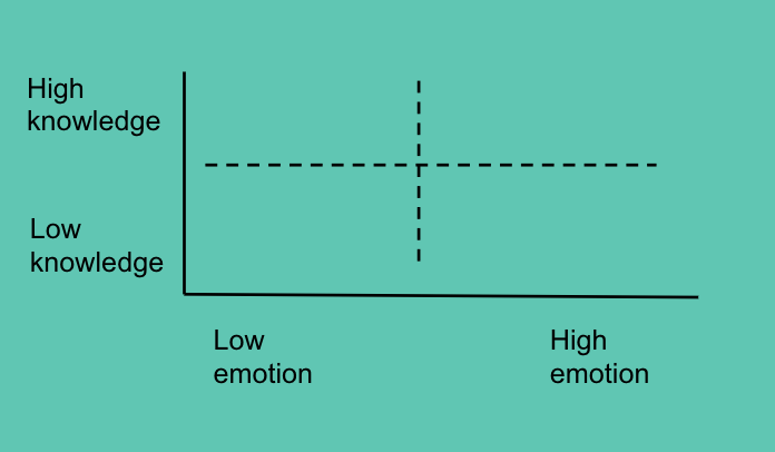 Design lead graph