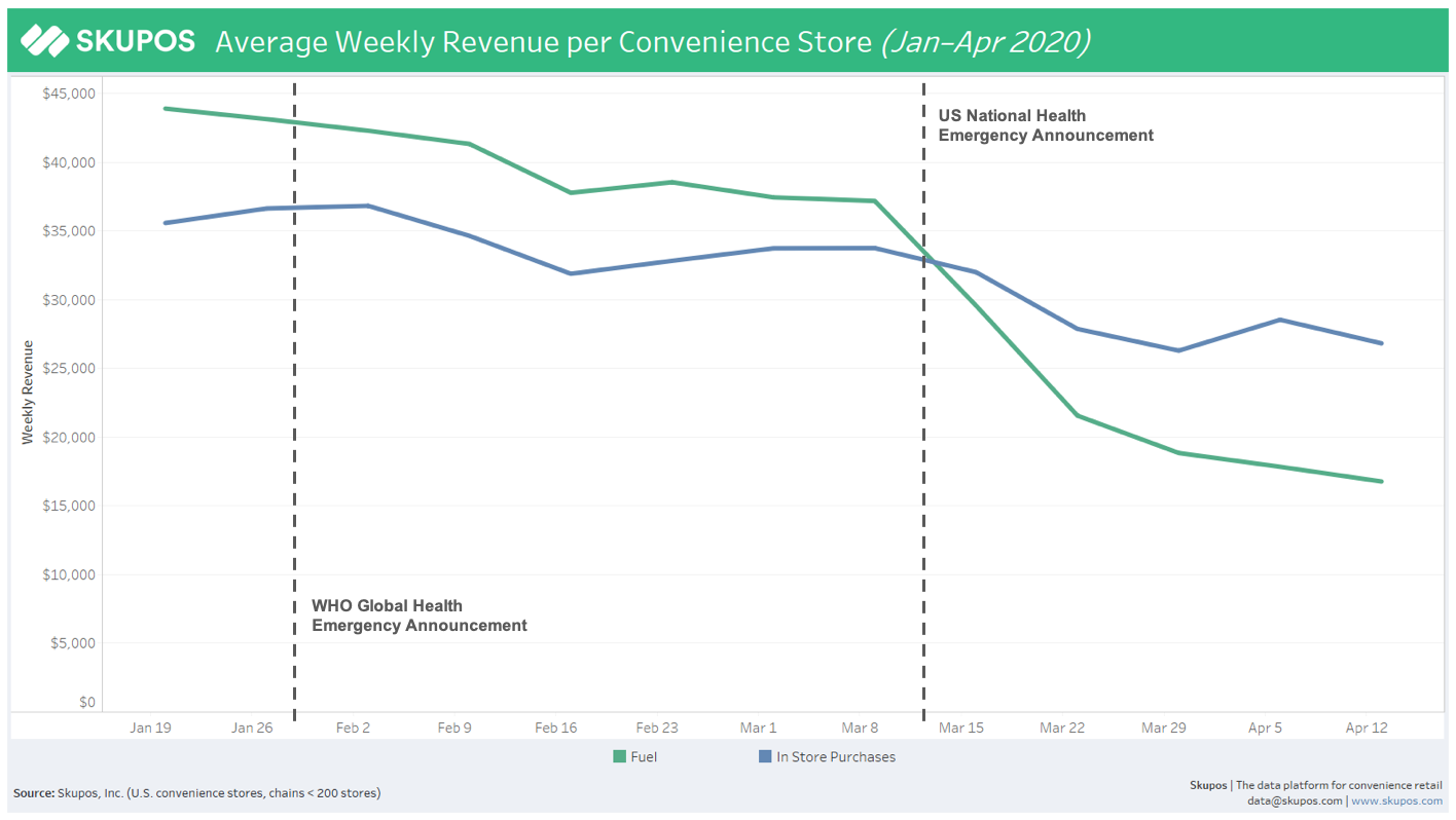 Average Weekly Revenue per Store