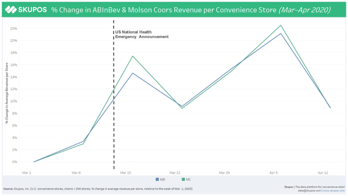 % Change in ABInBev and Molson Coors Revenue