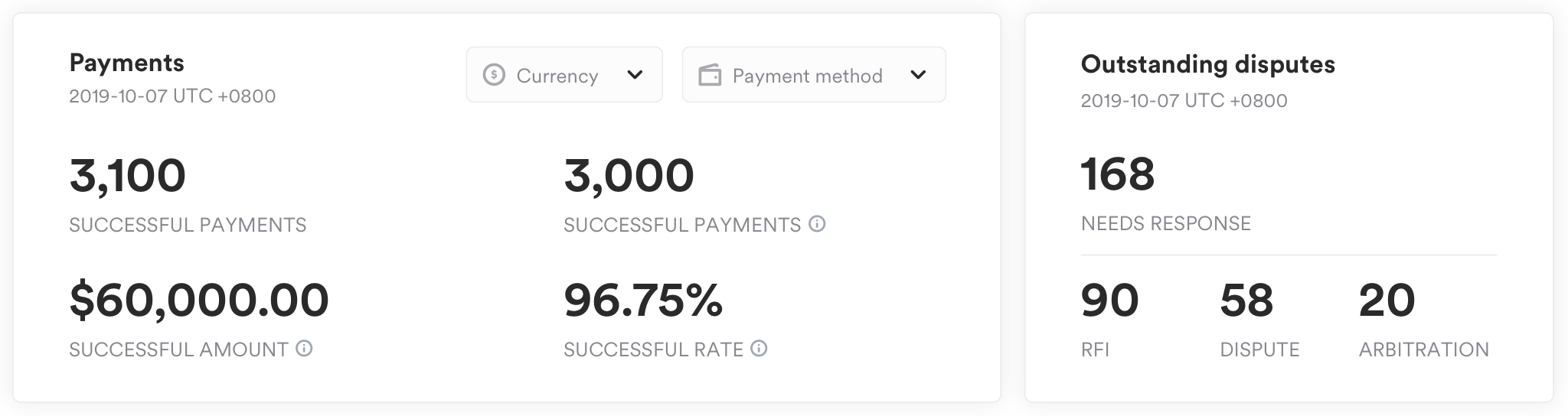 payment summary - daily data
