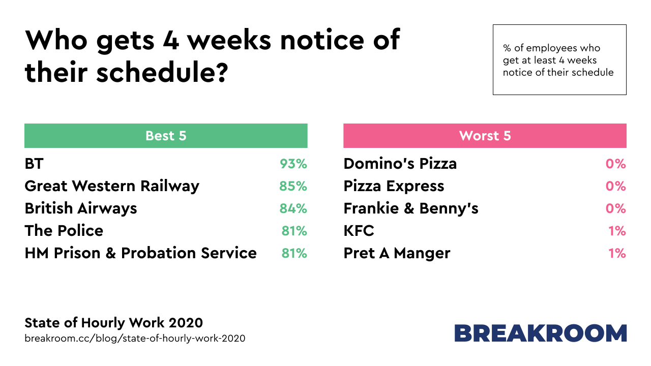 Who gets 4 weeks notice of their schedule? Best 5 employers: BT, Great Western Railway, British Airway, The Police, HM Prison & Probation Service. Worst 5: Domino's Pizza, Pizza Express, Frankie & Benny's, KFC, Pret A Manger.