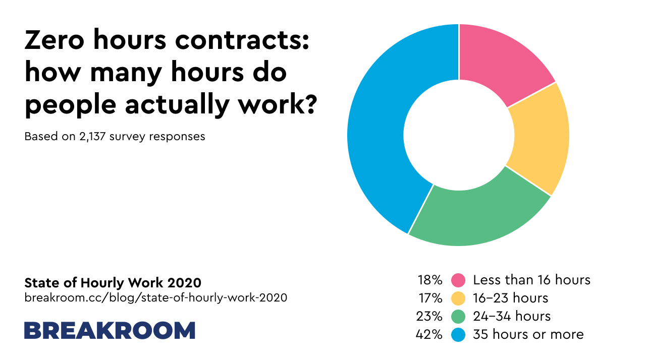 Zero hours contracts: how many hours do people actually work? Less than 16 hours: 18%, 16-23 hours: 17%, 24-34 hours: 23%, 35 hours or more: 42%