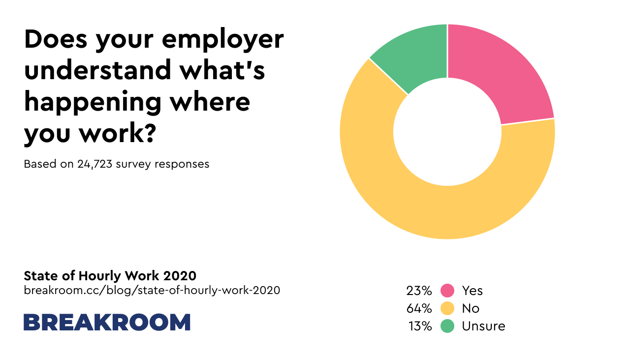Does your employer understand what's happening where you work? Yes: 23%, No: 64%, Unsure: 13%. Based on 24,723 survey responses.