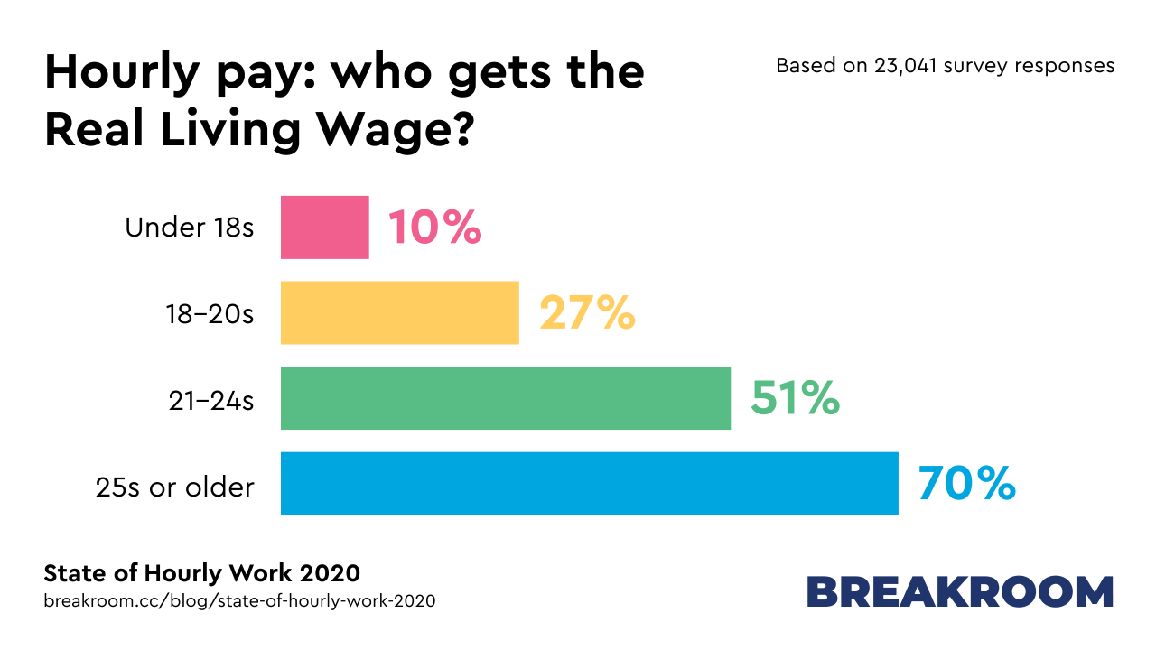 Hourly pay: which ages get the Real Living Wage? Under 18s: 10%, 18-20s: 27%, 21-24s: 51%, 25s or older: 70%.
