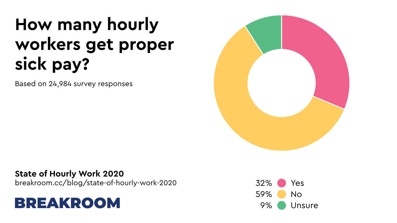 How many hourly workers get proper sick pay? Yes: 32%, No: 59%, Unsure: 9%. Based on 24,984 survey responses.