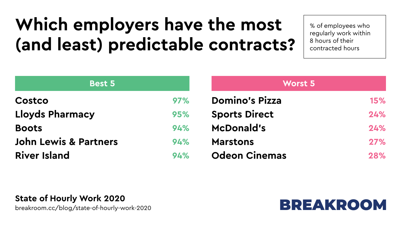 Which employers have the most (and least) predictable contracts? Best 5: Costco, Lloyds Pharmacy, Boots, John Lewis & Partners, River Island. Worst 5: Domino's Pizza, Sports Direct, McDonald's, Marstons, Odeon Cinemas