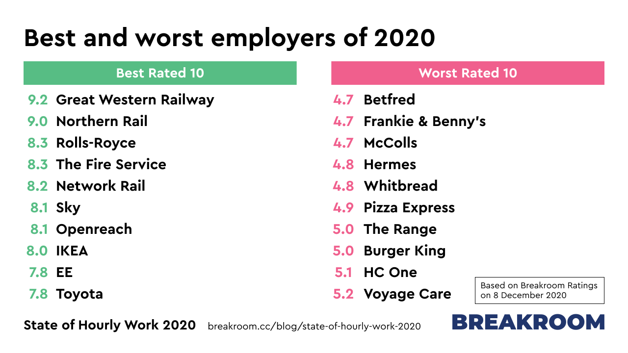 Best and worst employers of 2020. Best: Great Western Railway, Northern Rail, Rolls-Royce, The Fire Service, Network Rail, Sky, Openreach, IKEA, EE, Toyota. Worst: Betfred, Frankie & Benny's, McColls, Hermes, Whitbred, Pizza Express, The Range, Burger King, HC One, Voyage Care.