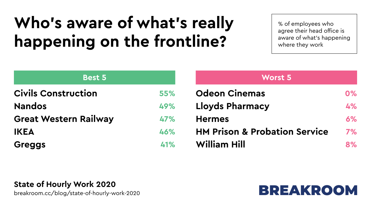 Who's aware of what's really happening on the frontline? Best 5 employers: Civils Construction (55%), Nandos (49%), Great Western Railway (47%), IKEA (46%), Greggs (41%). Worst 5 employers: Odeon Cinemas (0%), Lloyds Pharmacy (4%), Hermes (6%), HM Prison & Probation Service (7%), William Hill (8%)