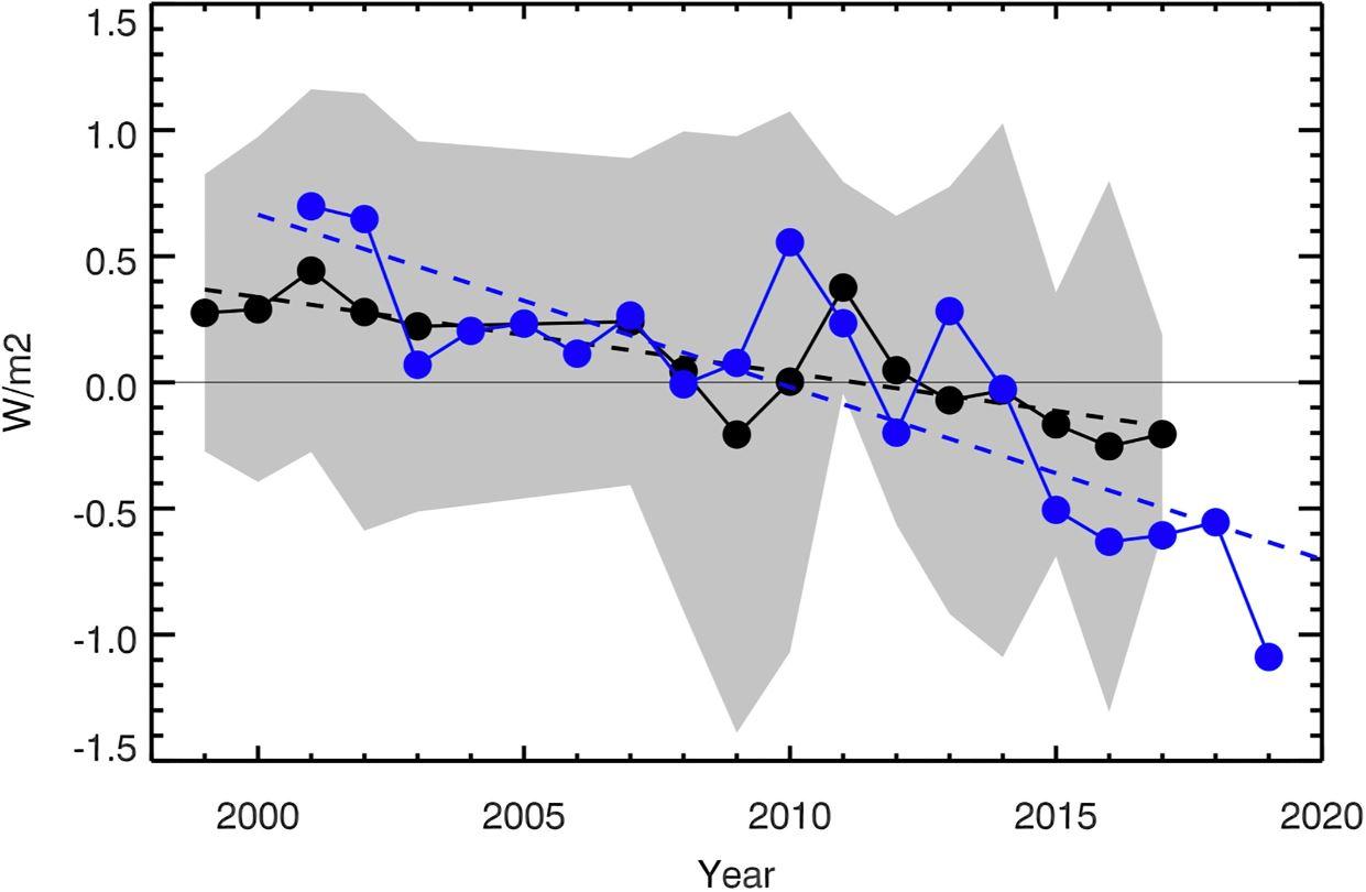 Earthshine-2001-2019-AGU-Goode-et-al-Geophysical-Research-Letters