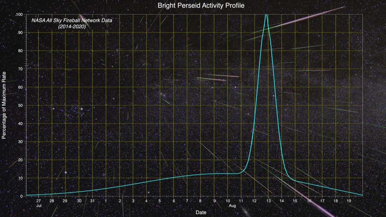 Perseid-Activity-w-background-NASA
