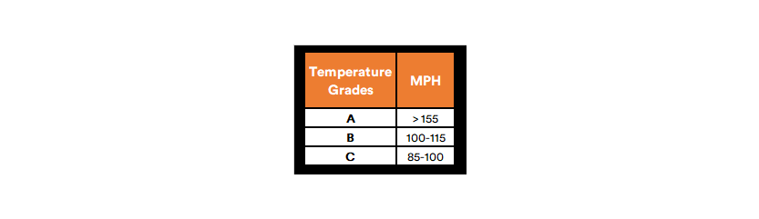 SimpleTire Temperature Grades MPH Chart