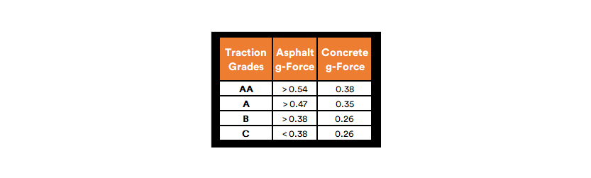 SimpleTire Traction Grades Asphalt g-Force Concrete g-Force Chart