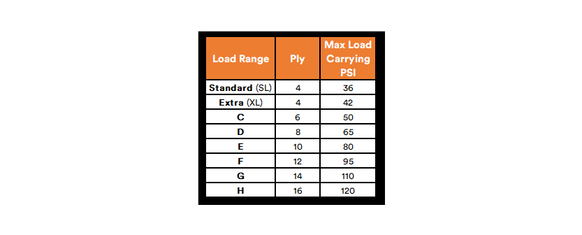 SimpleTire Load Range Ply Max Load Carrying PSI