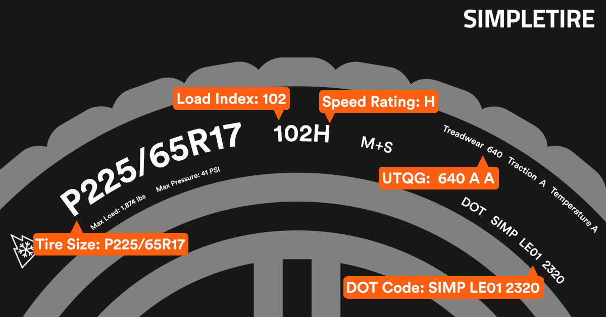 Tire Markings-TireSize.LoadIndex.SpeedRating.UTQG.DOT