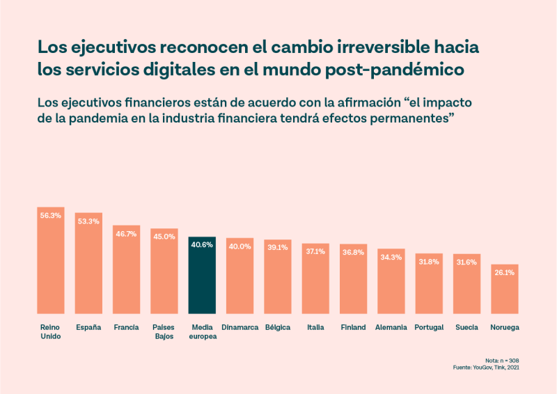 Los directivos financieros creen que el cambio digital causado por el covid será permanente