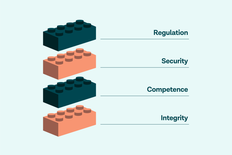 The four building blocks of trust (regulation, security, competence, integrity)