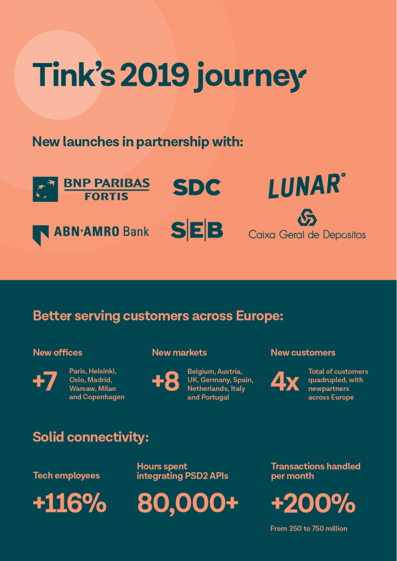 At the beginning of 2019, we set our sights on making the most of the opportunity that open banking is offering – a huge industry shift that is bringing about a new generation of financial services to market. Before we wrap up another year, we're looking back at our own journey in 2019 and how it reflects this industry-wide transformation.