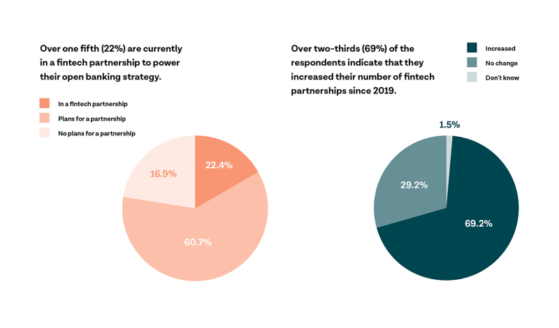 Survey results on open banking fintech partnerships