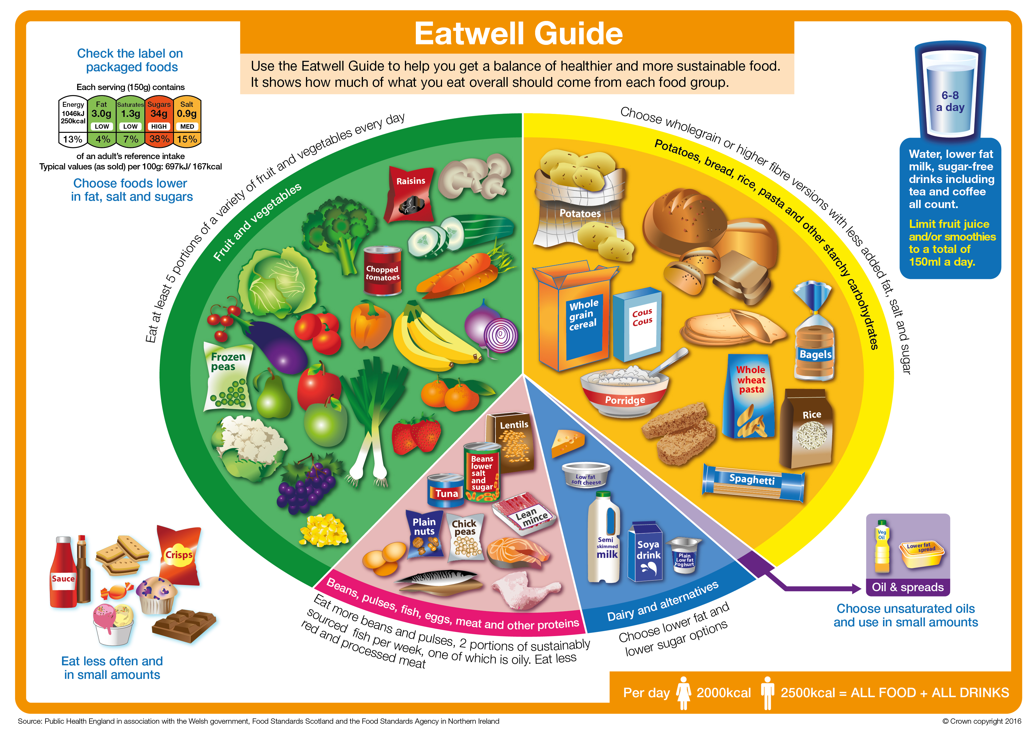 A balanced diet - Healthy Stockport