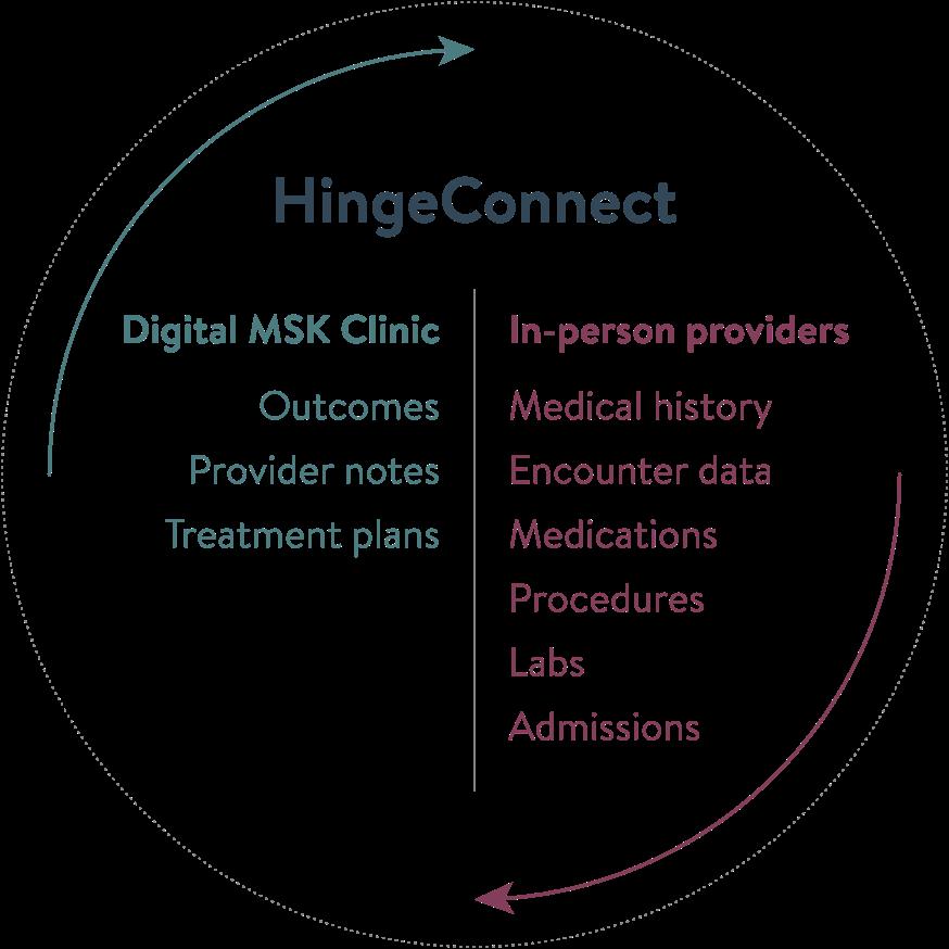 HingeConnect diagram