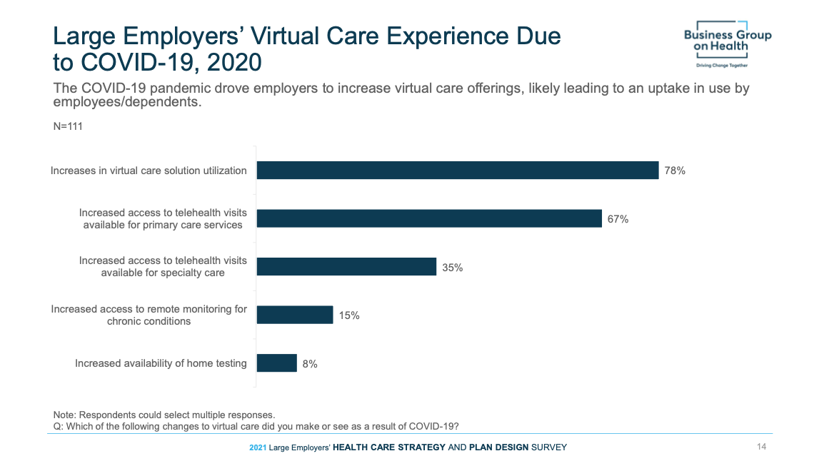 Demand for Virtual Musculoskeletal Care is On the Rise 2021-2023