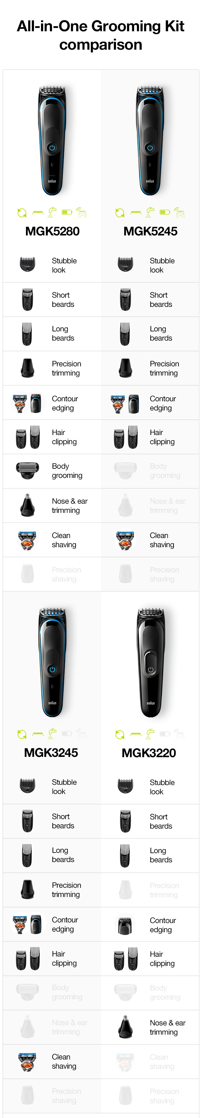 All-in-one grooming kit comparison