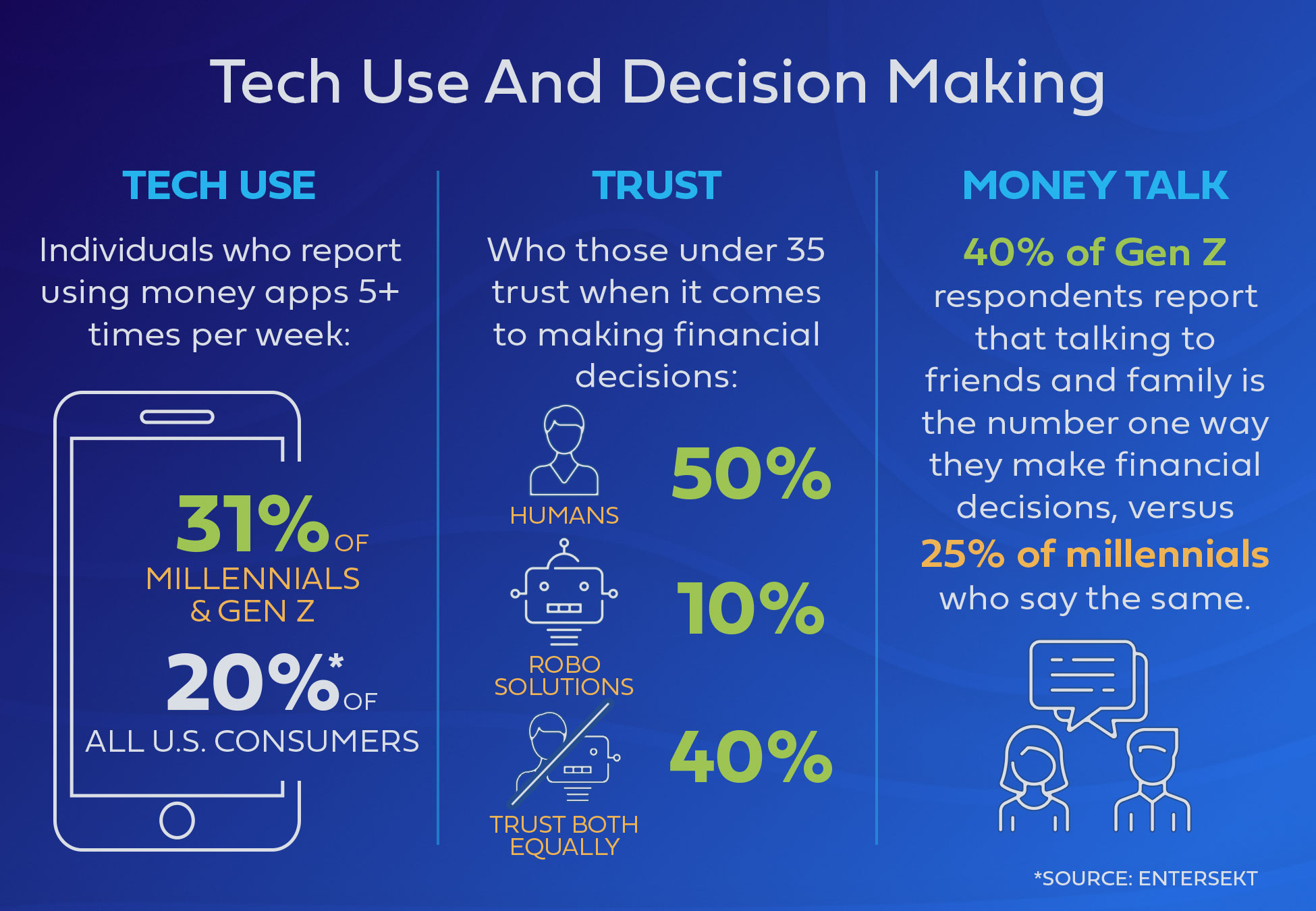 201907-Tech-Use-And-Financial-Decision-Making