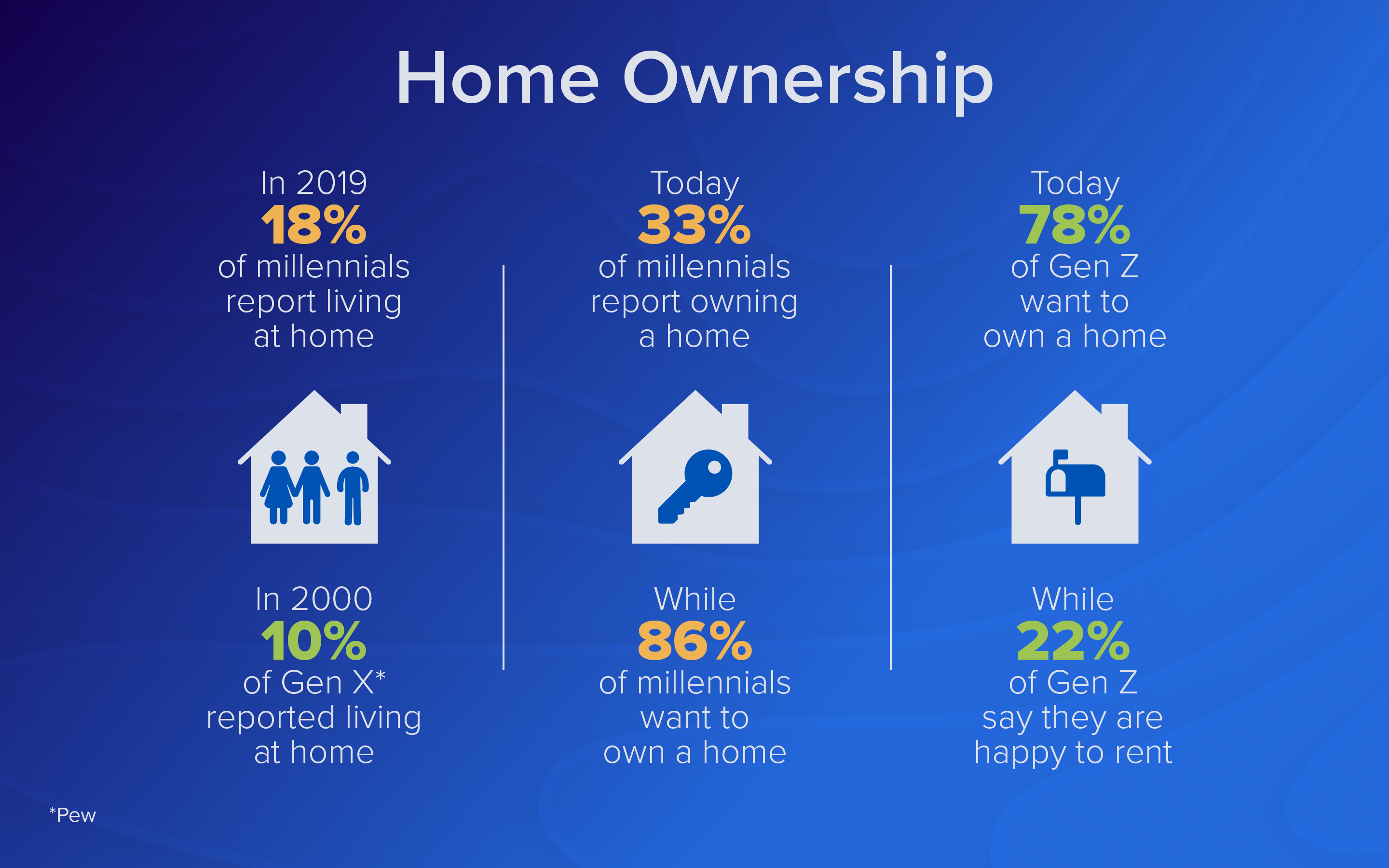 201908-Home Ownership