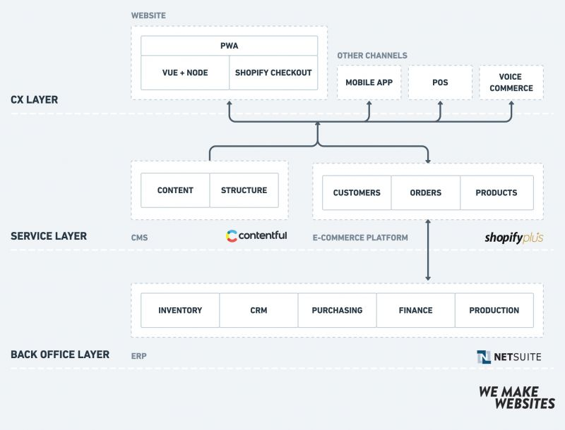 Headless e-commerce architecture with Contentful, PWA, Mobile Apps, Websites