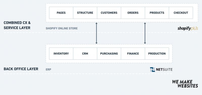 Non-headless e-commerce architecture, traditional e-commerce architecture
