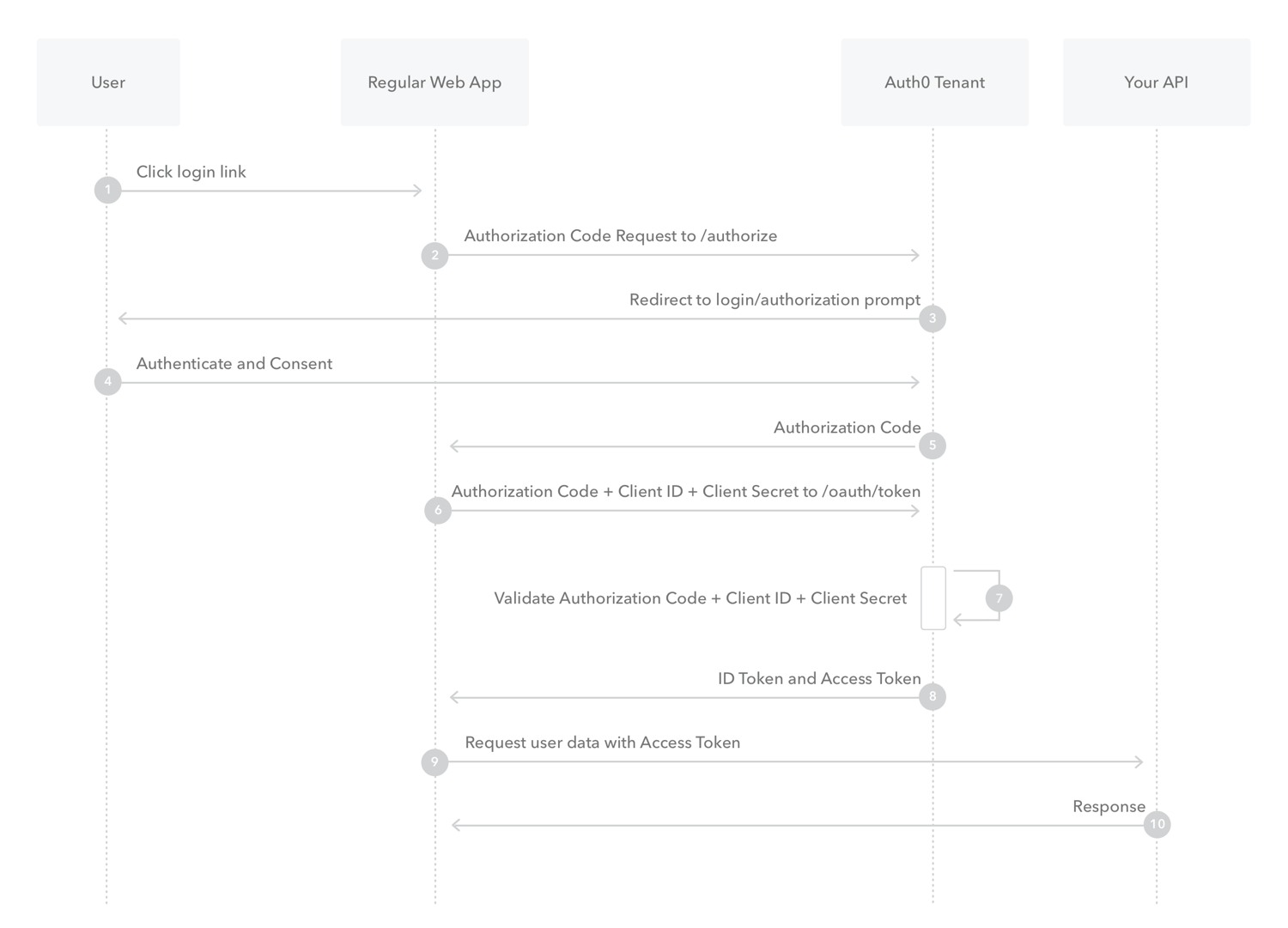 Flows - Authorization Code - Authorization sequence diagram